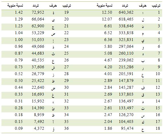 دراسة عن تحليل تردد الحروف العربية