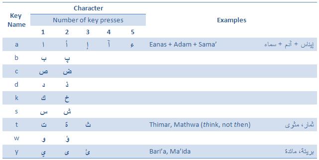 Intellark: The new Arabic keyboard layout tutorial