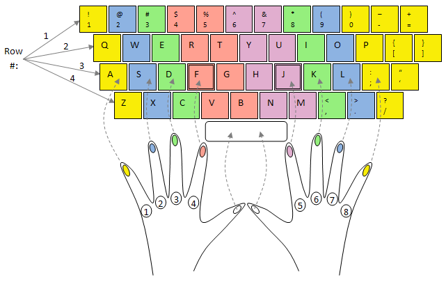 Intellark: The new Arabic keyboard layout tutorial